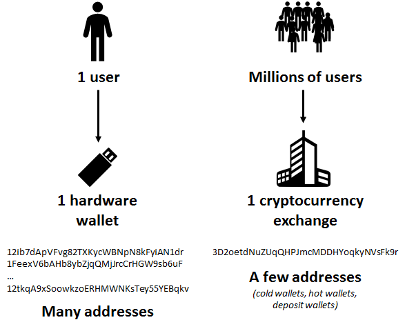 bitcoini-kasutamine