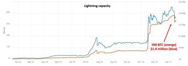 Lightning capacity