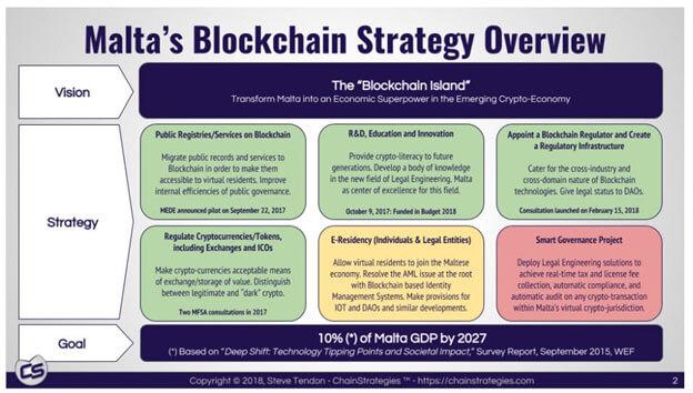 Malta's Blockchain Strategy Overview