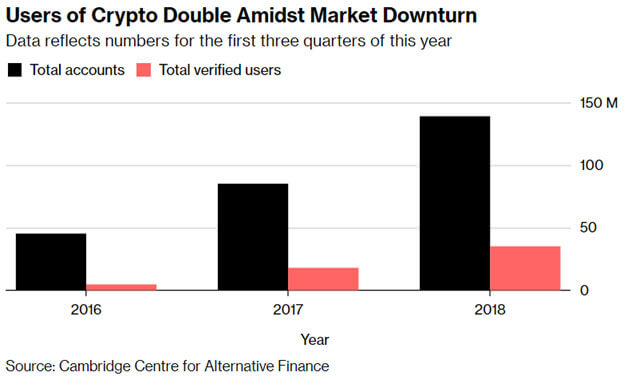 Users of Crypto Double Amidst Market Downturn