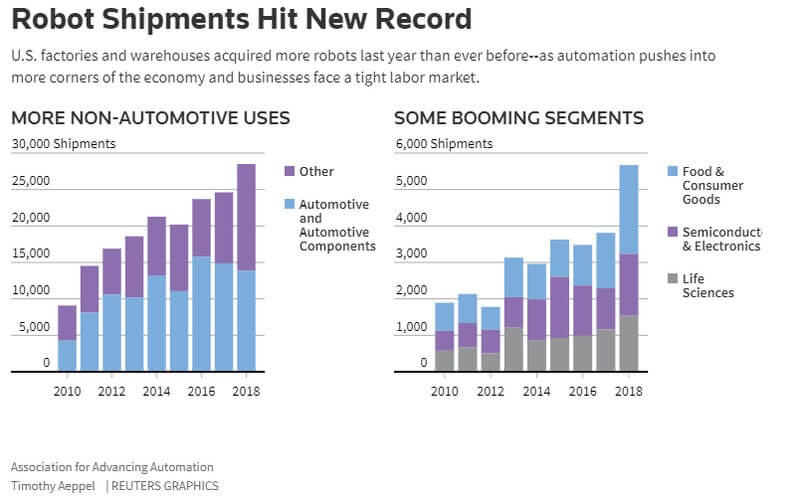 Robot Shipments Hit New Record