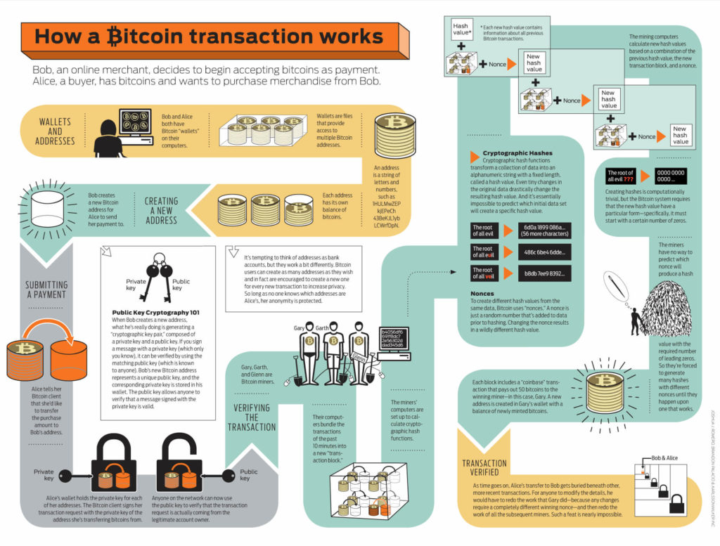 Transaktsioonide loogika
